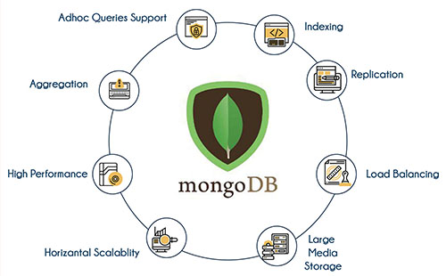 CLS Learning SolutionsMongoDB - CLS Learning Solutions